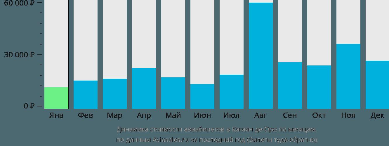 Динамика стоимости авиабилетов в Кагаян-де-Оро по месяцам
