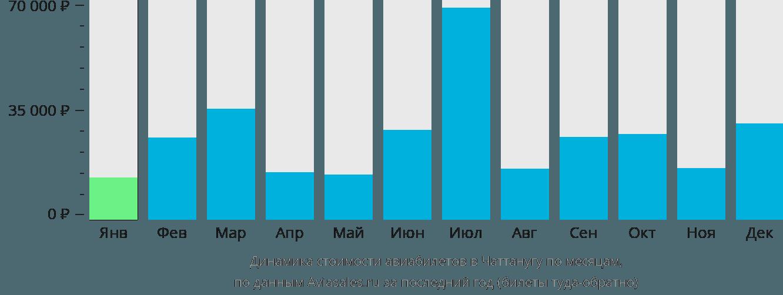 Динамика стоимости авиабилетов в Чаттанугу по месяцам
