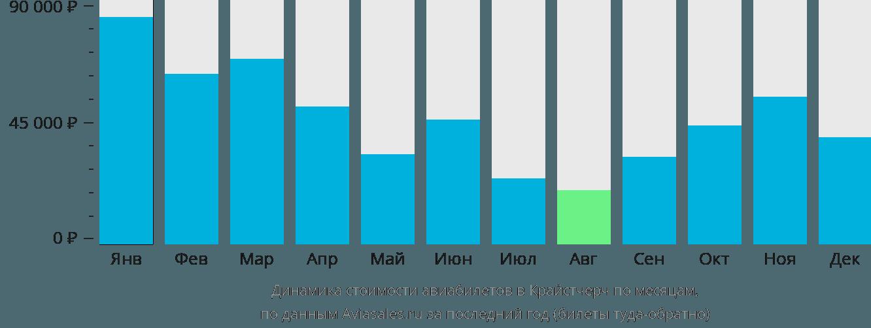 Динамика стоимости авиабилетов в Крайстчерч по месяцам