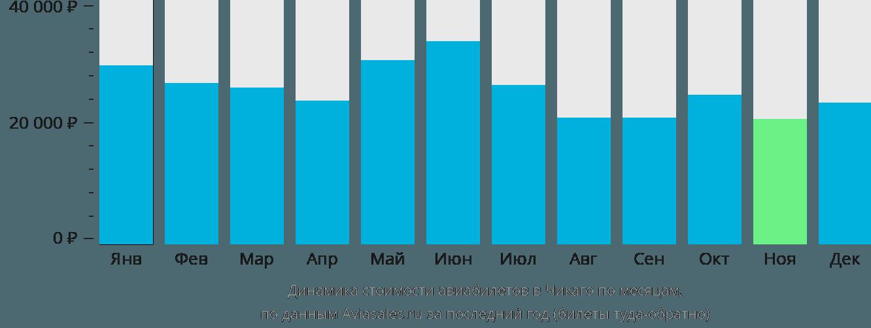 Динамика стоимости авиабилетов в Чикаго по месяцам