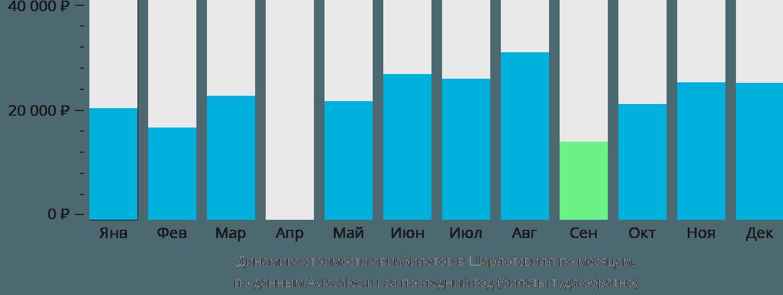 Динамика стоимости авиабилетов в Шарлотсвилл по месяцам