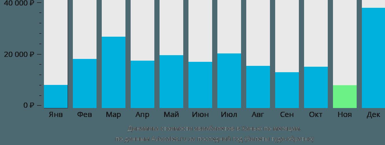 Динамика стоимости авиабилетов в Ханью по месяцам