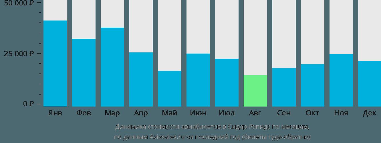 Динамика стоимости авиабилетов в Сидар-Рапидс по месяцам