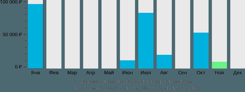 Динамика стоимости авиабилетов в Чифен по месяцам