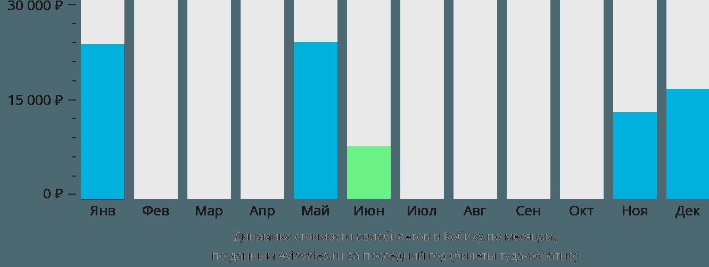 Динамика стоимости авиабилетов в Кобиху по месяцам