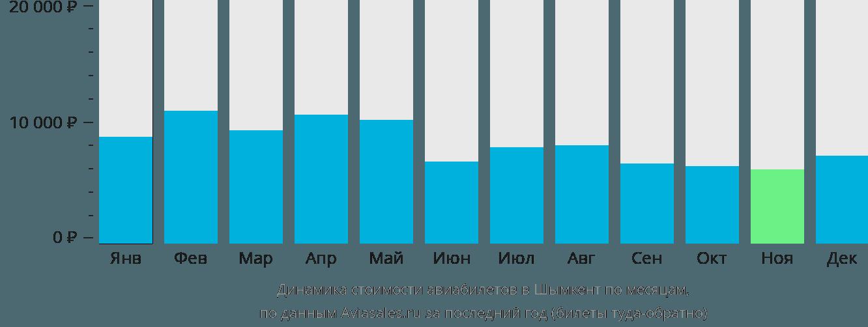 Динамика стоимости авиабилетов в Шымкент по месяцам