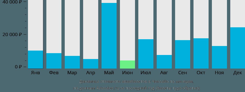 Динамика стоимости авиабилетов в Чиклайо по месяцам