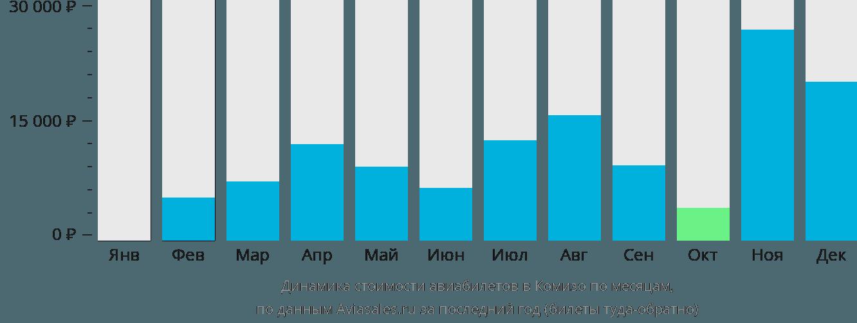 Динамика стоимости авиабилетов в Комизо по месяцам