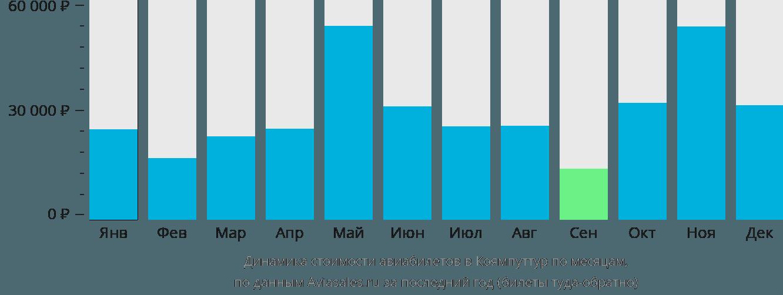 Динамика стоимости авиабилетов в Коямпуттур по месяцам