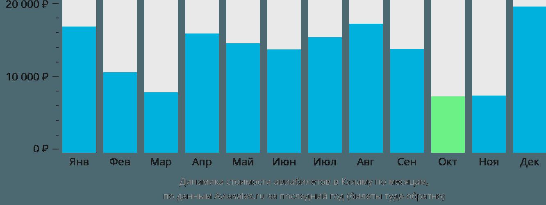 Динамика стоимости авиабилетов в Каламу по месяцам