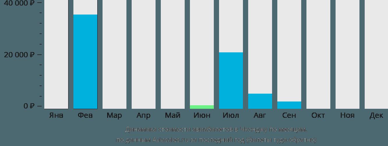 Динамика стоимости авиабилетов в Чхонджу по месяцам