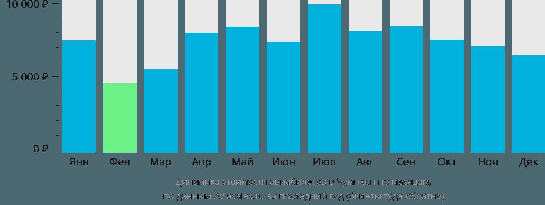 Динамика стоимости авиабилетов в Чумпхон по месяцам