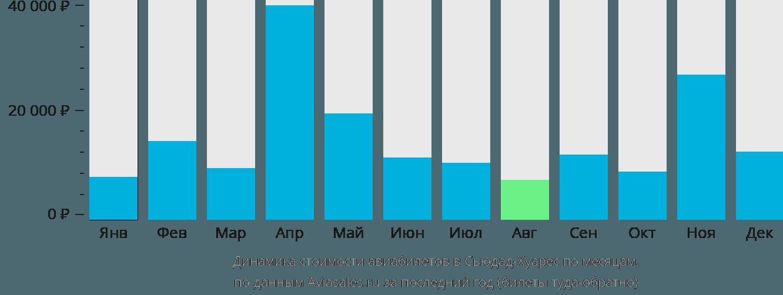 Динамика стоимости авиабилетов в Сьюдад-Хуарес по месяцам