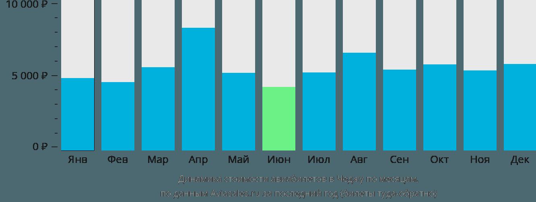 Динамика стоимости авиабилетов в Чеджу по месяцам
