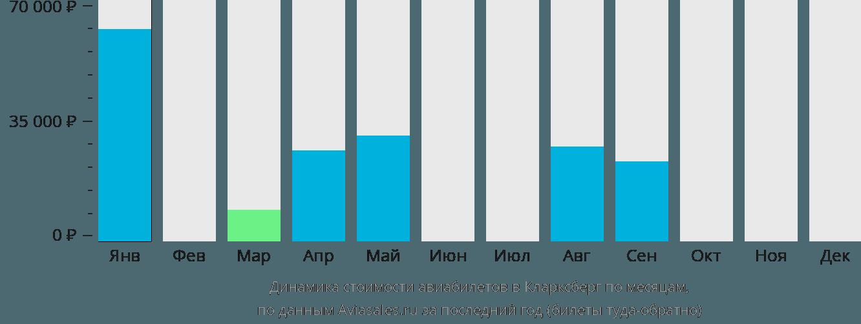 Динамика стоимости авиабилетов в Кларксберг по месяцам