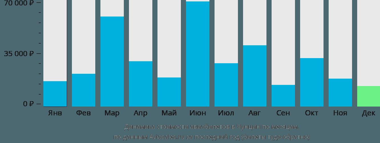 Динамика стоимости авиабилетов в Чунцин по месяцам