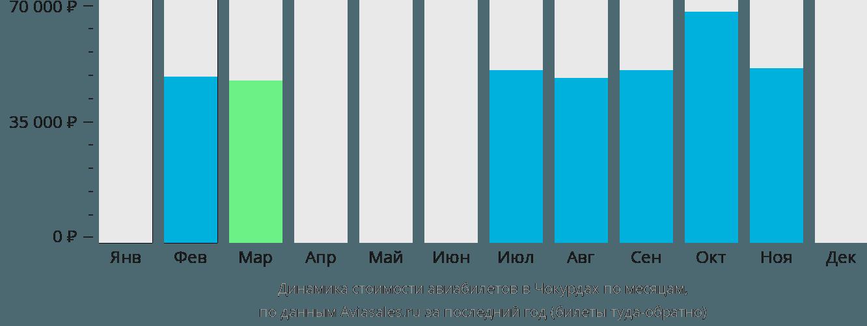 Динамика стоимости авиабилетов в Чокурдах по месяцам