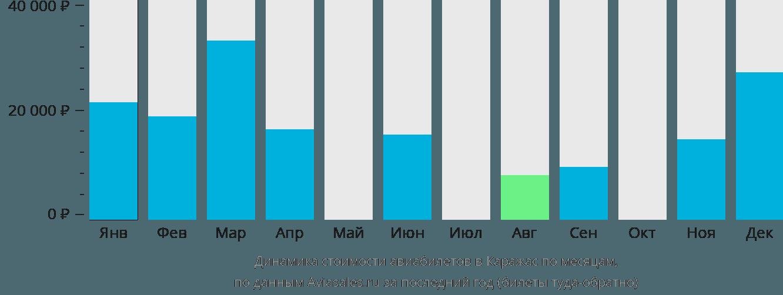 Динамика стоимости авиабилетов в Караджас по месяцам