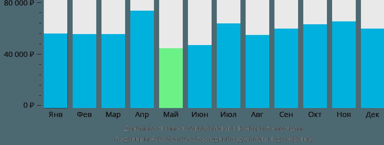 Динамика стоимости авиабилетов в Конакри по месяцам