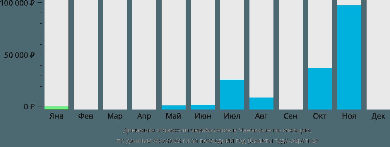 Динамика стоимости авиабилетов в Чанаккале по месяцам