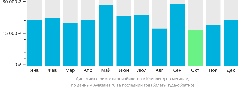 Динамика стоимости авиабилетов в Кливленд по месяцам