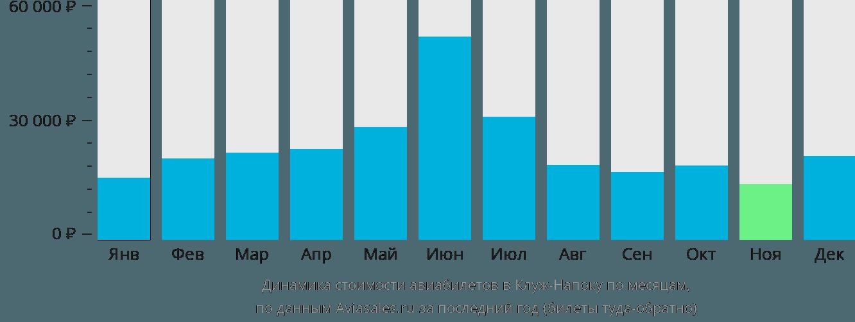 Динамика стоимости авиабилетов в Клуж по месяцам