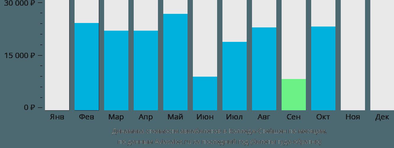 Динамика стоимости авиабилетов в Колледж-Стейшен по месяцам