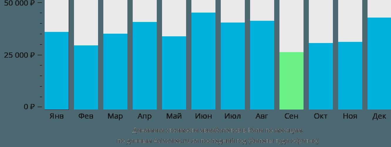 Динамика стоимости авиабилетов в Кали по месяцам