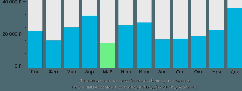 Динамика стоимости авиабилетов в Колиму по месяцам