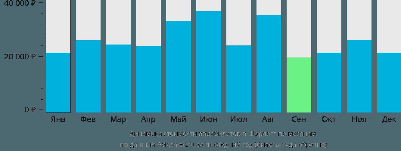 Динамика стоимости авиабилетов в Шарлотт по месяцам