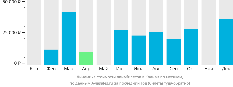 Динамика стоимости авиабилетов в Кальви по месяцам