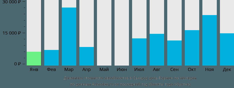Динамика стоимости авиабилетов в Сьюдад-дель-Кармен по месяцам