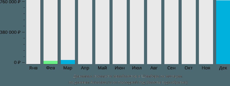 Динамика стоимости авиабилетов в Шамбери по месяцам