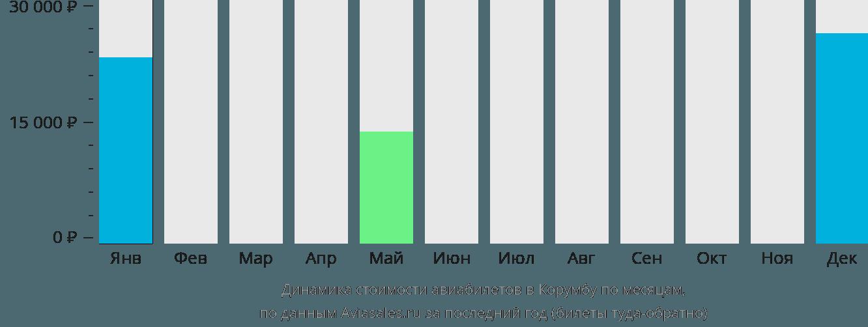 Динамика стоимости авиабилетов в Корумбу по месяцам