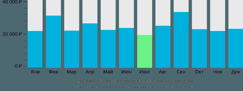Динамика стоимости авиабилетов в Колумбус по месяцам