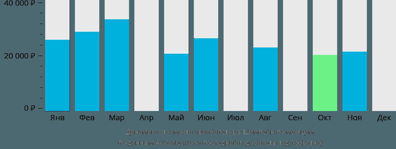 Динамика стоимости авиабилетов в Шампейн по месяцам