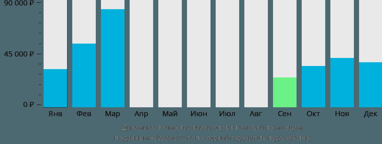 Динамика стоимости авиабилетов в Камагуэя по месяцам