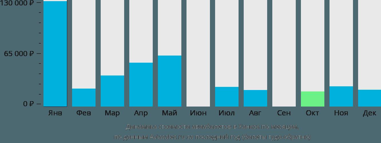 Динамика стоимости авиабилетов в Ханкок по месяцам