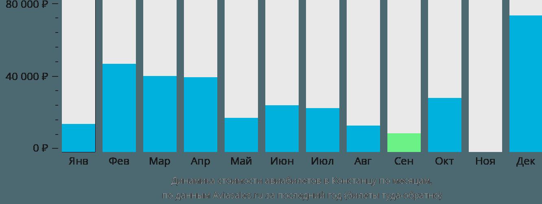 Динамика стоимости авиабилетов в Констанцу по месяцам
