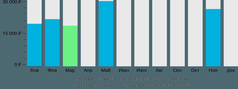 Динамика стоимости авиабилетов в Карлсбад по месяцам