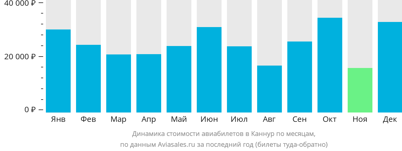 Динамика стоимости авиабилетов в Каннур по месяцам