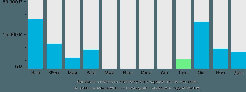 Динамика стоимости авиабилетов в Корриентес по месяцам