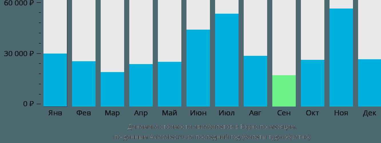 Динамика стоимости авиабилетов в Кэрнс по месяцам