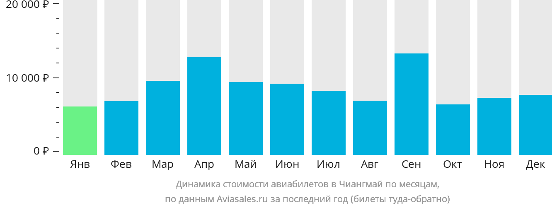 Динамика стоимости авиабилетов в Чиангмай по месяцам