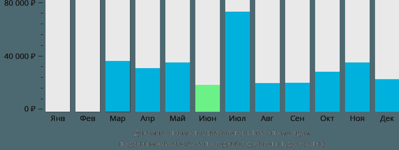 Динамика стоимости авиабилетов Моэб по месяцам
