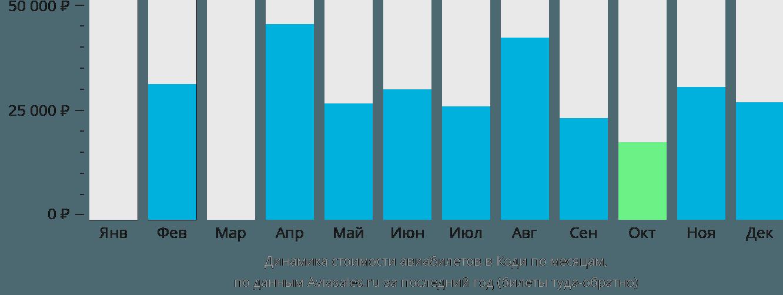 Динамика стоимости авиабилетов Коди по месяцам