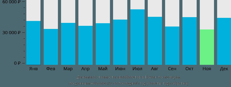 Динамика стоимости авиабилетов в Кочин по месяцам
