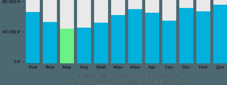 Динамика стоимости авиабилетов в Котону по месяцам