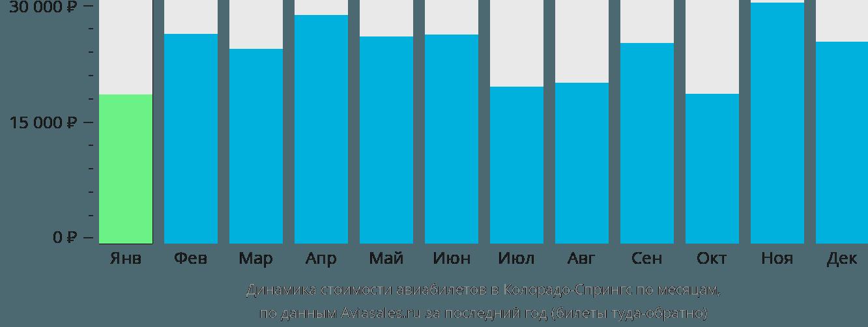 Динамика стоимости авиабилетов в Колорадо-Спрингс по месяцам
