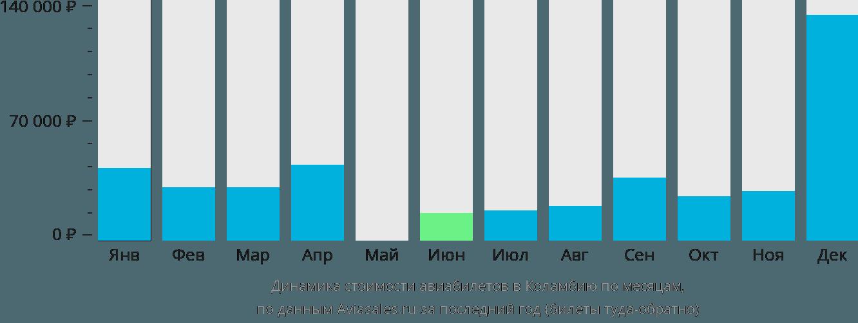 Динамика стоимости авиабилетов Колумбия по месяцам